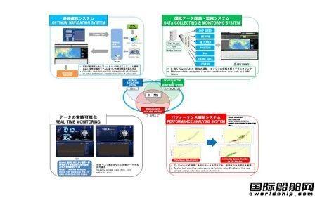 川崎汽船K-IMS系统获日本船级社首例创新认证