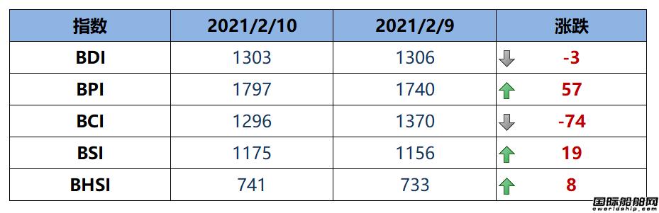 BDI指数周三下跌3点至1303点