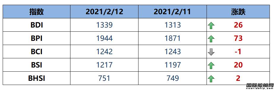 BDI指数周五上升26点至1339点
