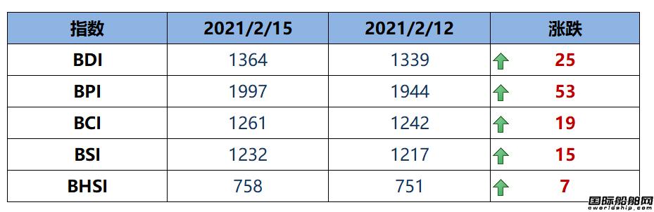 BDI指数周一上升25点至1364点