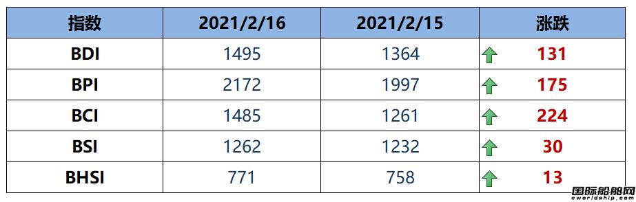 BDI指数周二大涨131点至1495点