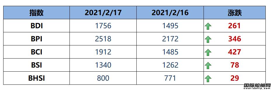 BDI指数周三大涨261点至1756点