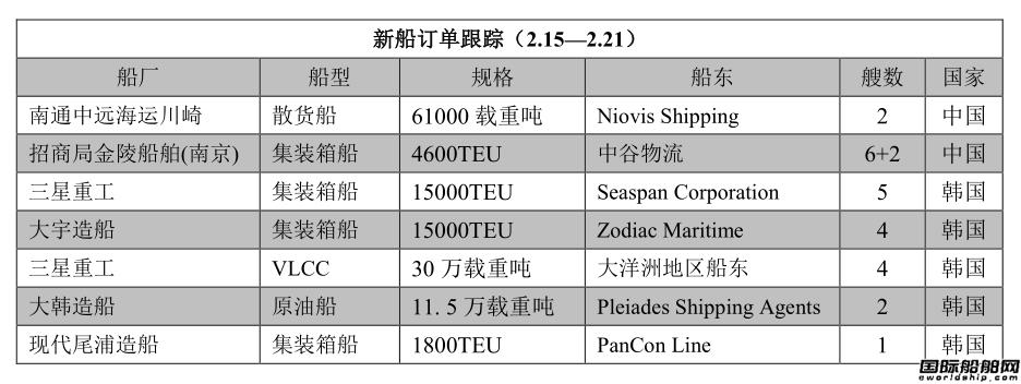 新船订单跟踪(2.15―2.21)