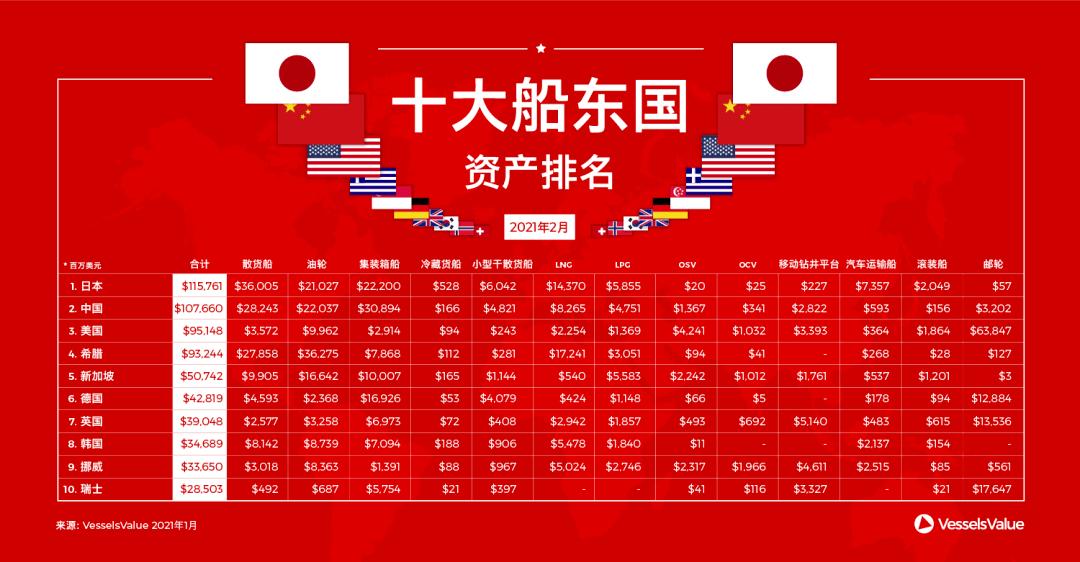 全球十大船东国最新排名出炉