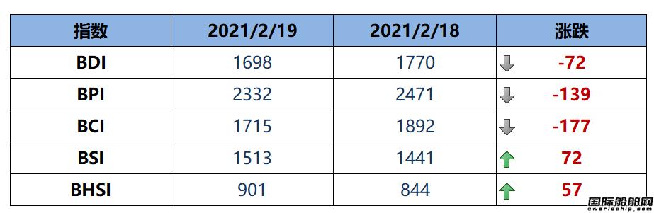 BDI指数上周五下跌72点至1698点