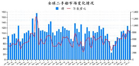 二手船市场月报(2021年1月)
