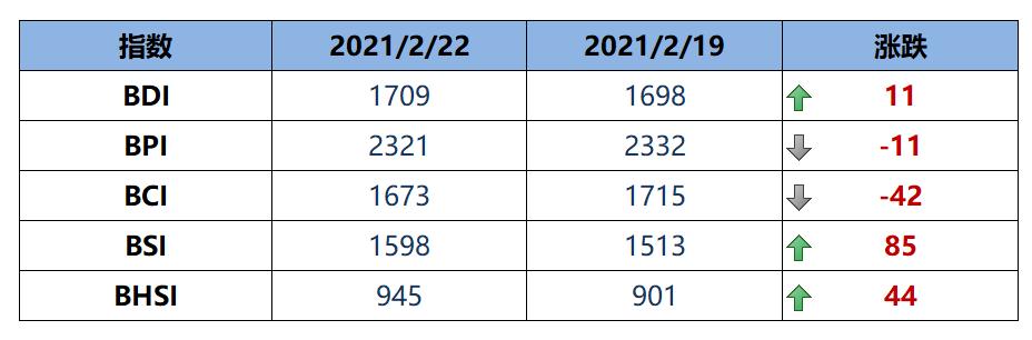 BDI指数周一上升11点至1709点