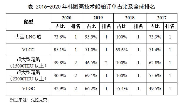 中国在超大型箱船和VLGC等高技术船领域正在超越韩国