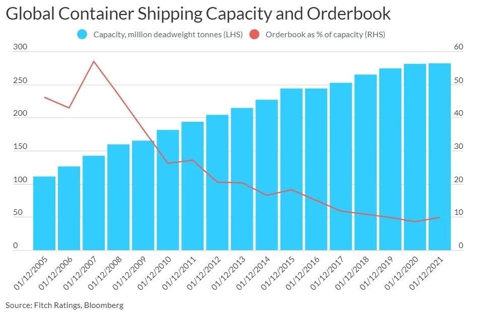 惠誉:看好集运市场但船东仍需做好风险应对