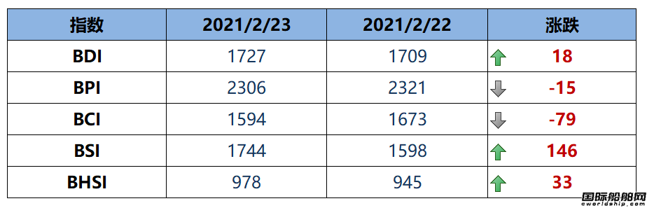 BDI指数周二上升18点至1727点