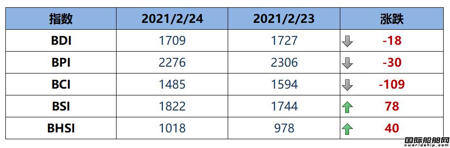 BDI指数周三下跌18点至1709点