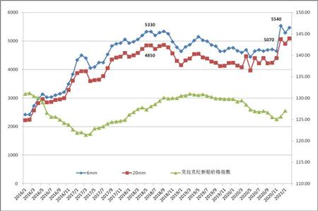 2021年以来船舶用钢价格继续大幅上涨