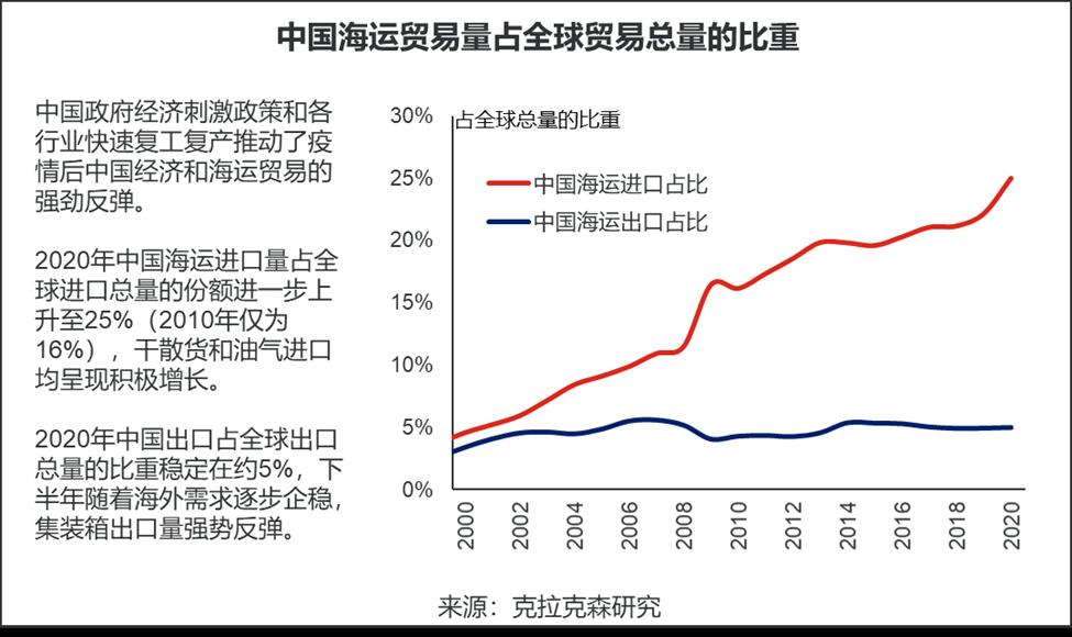 克拉克森研究:回顾2020中国海运贸易