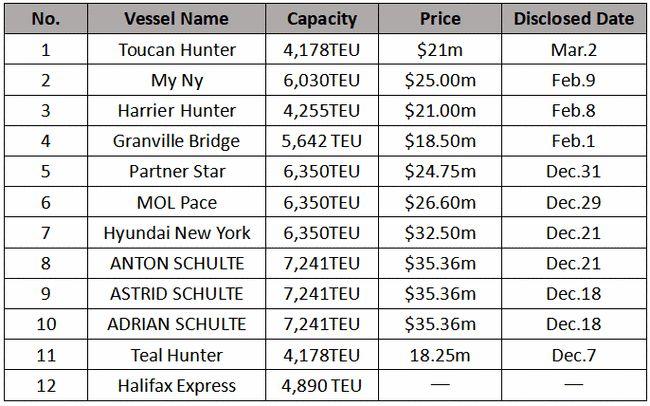 万海航运买入第12艘集装箱船