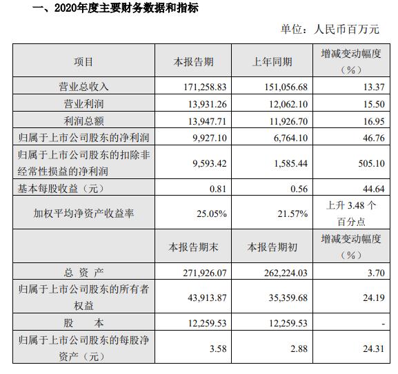 股价过山车?中远海控2020年度净利99亿同比大增
