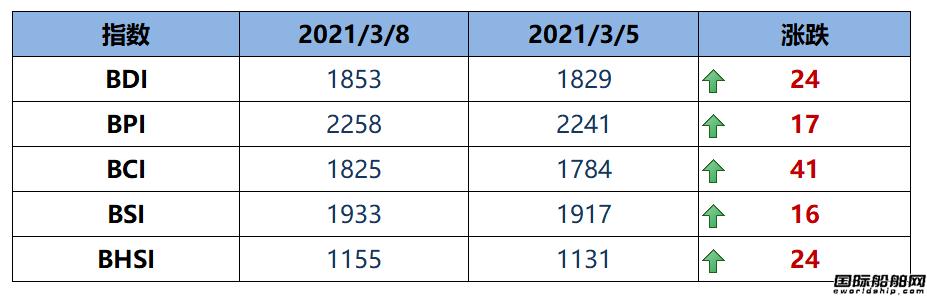 BDI指数周一上升24点至1853点