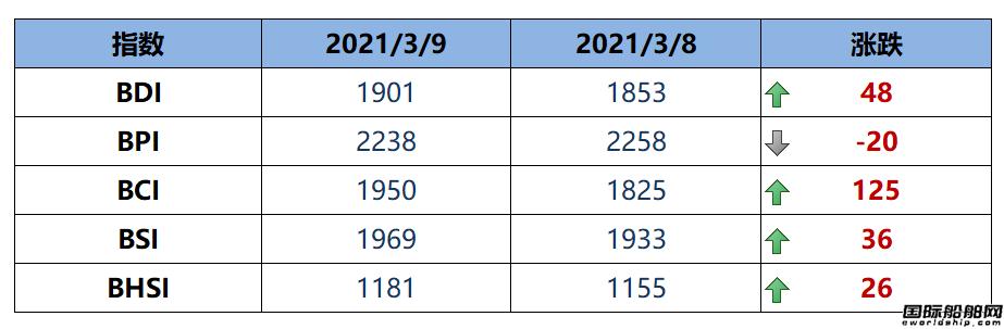 BDI指数周二上升48点至1901点