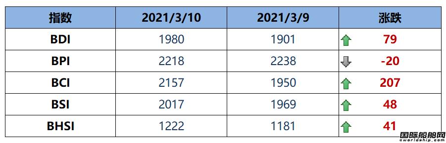 BDI指数周三大涨79点至1980点