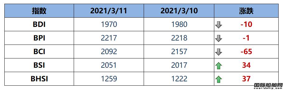 BDI指数周四下跌10点至1970点