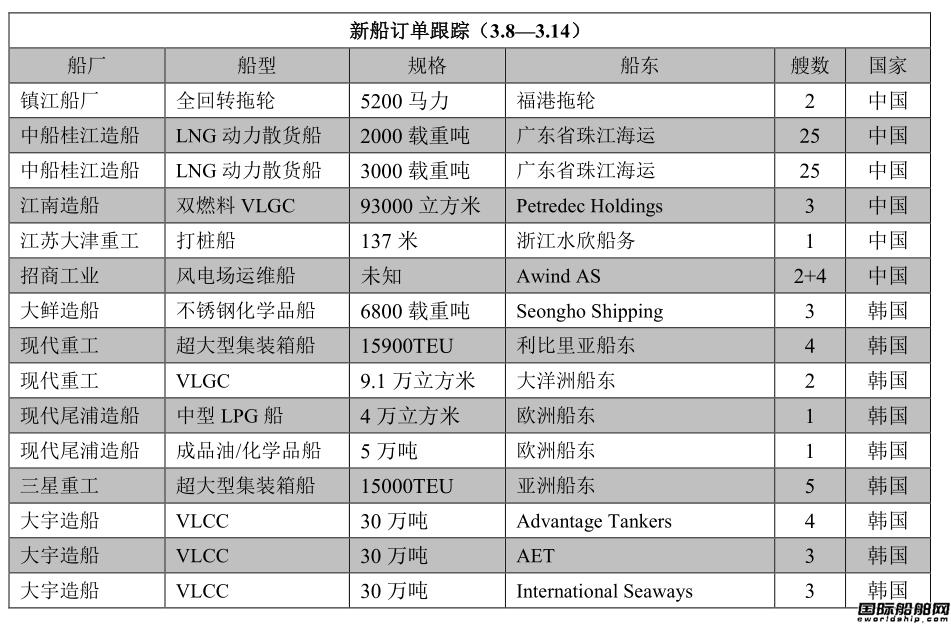 新船订单跟踪(3.8―3.14)