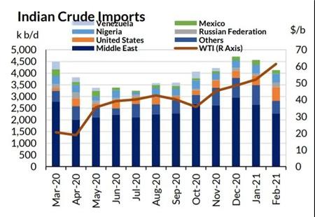 印度原油进口战略调整利好油轮市场