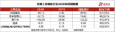 邮轮业2020营收下跌近8成触底反弹要等2022年?