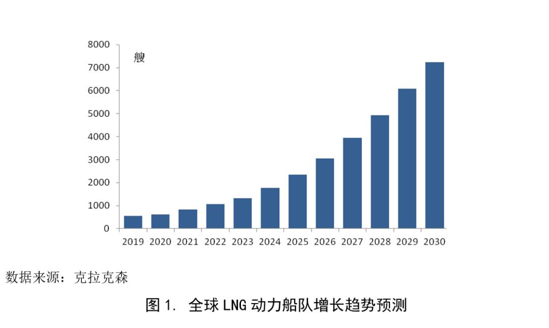 船舶LNG动力改装市场或将迎来春天