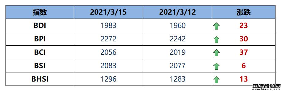 BDI指数周一上升23点至1983点