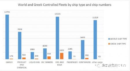 超过4000艘!希腊船队运力达到创纪录水平