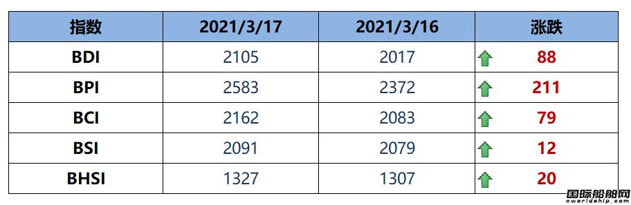 BDI指数周三大涨88点至2105点