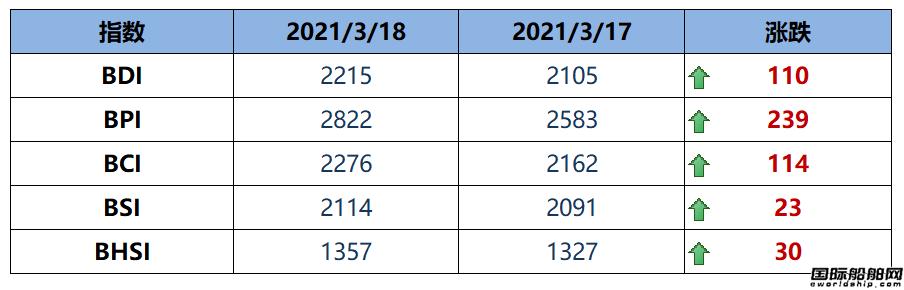 BDI指数周四大涨110点至2215点