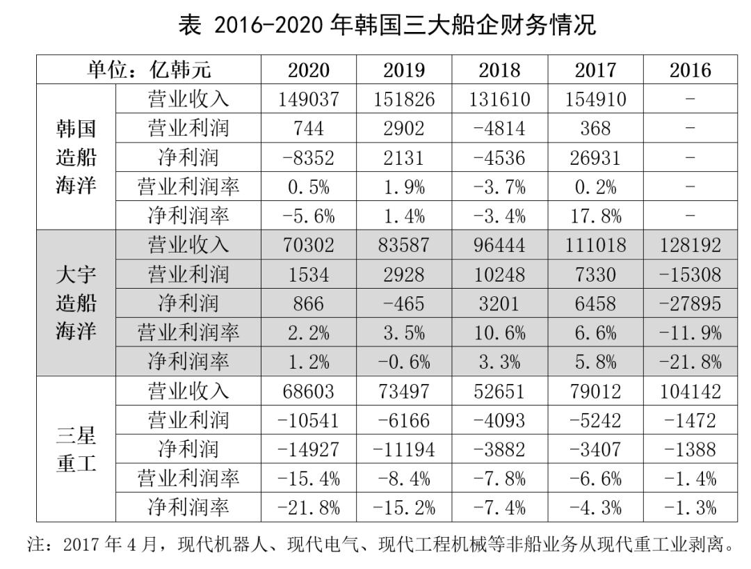 2020年韩国三大船企营收和利润同比均下滑