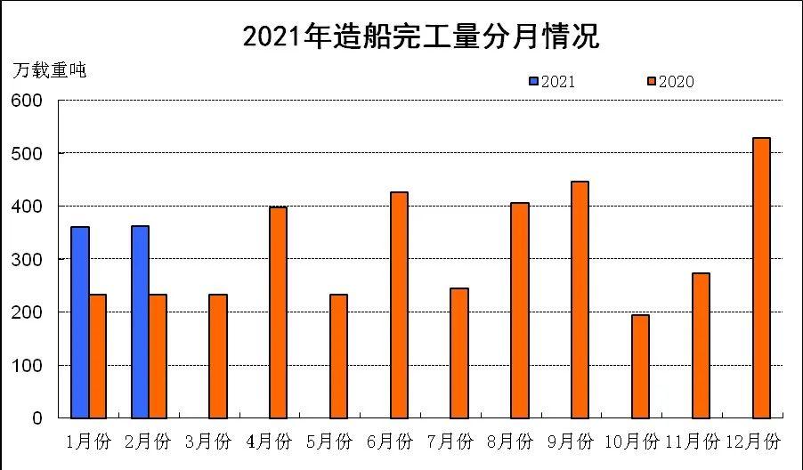 2021年1~2月中国船舶工业经济运行情况