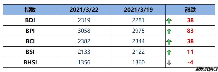 BDI指数周一上升38点至2319点