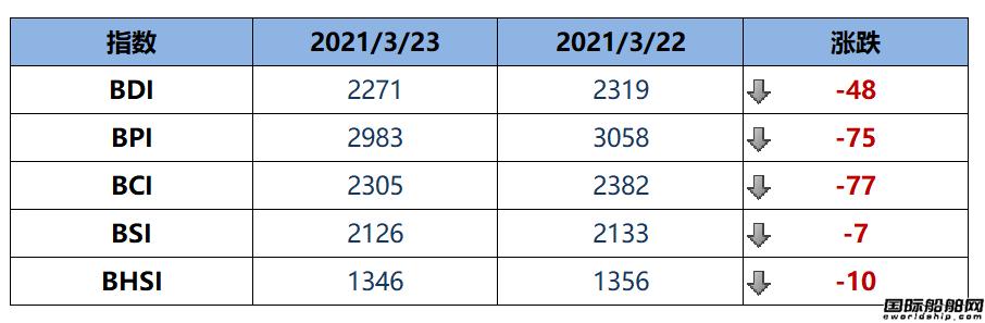 BDI指数周二下跌48点至2271点