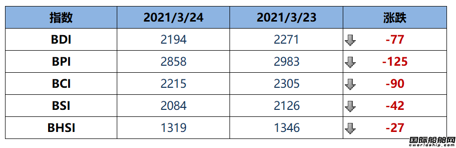 BDI指数周三大跌77点至2194点