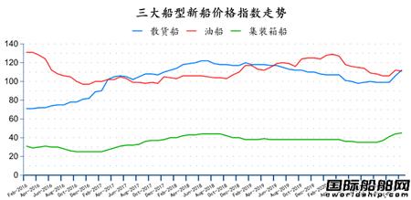 二手船市场月度分析(2021年2月)