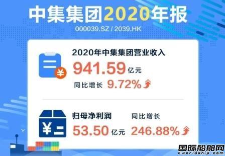 中集集团2020年净利润超53亿元同比大增247%