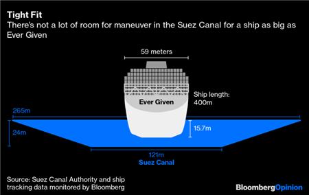 """船舶大型化应该""""消停""""了?"""
