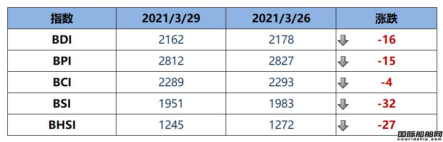 BDI指数周一下跌16点至2162点