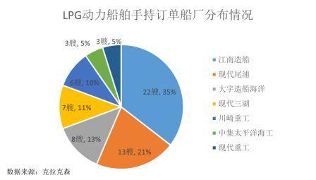 LPG动力船:中韩两国上演两强争霸