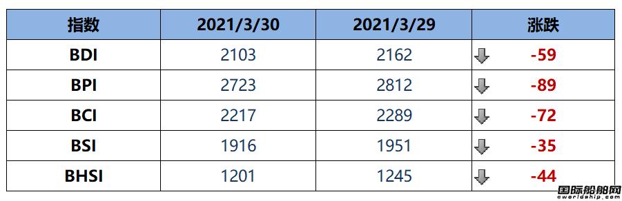 BDI指数周二下跌59点至2103点