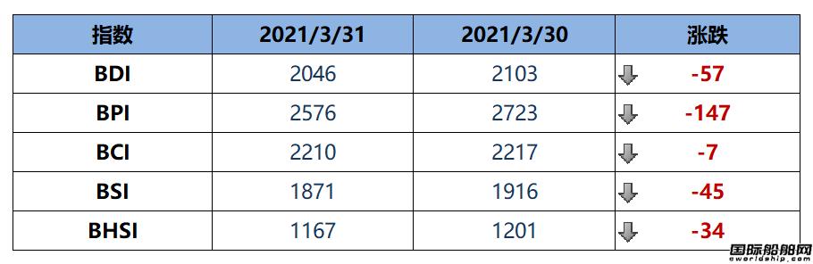 BDI指数周三下跌57点至2046点