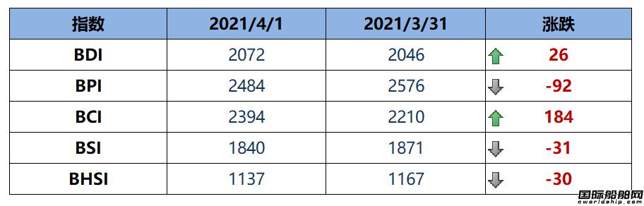 BDI指数周四上升26点至2072点