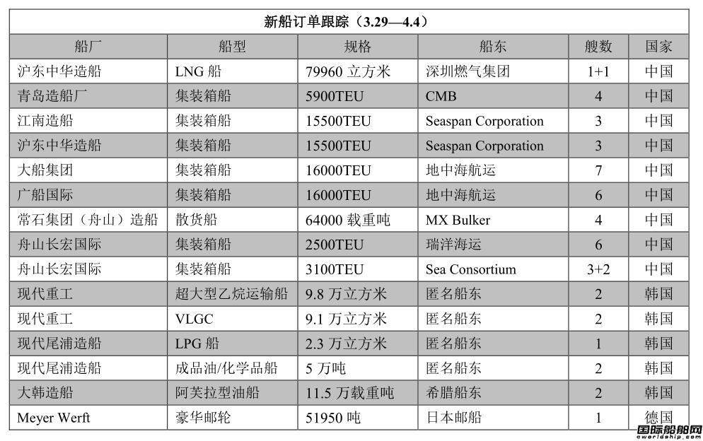 新船订单跟踪(3.29―4.4)