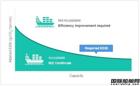 韩国船级社开发网络计算程序为航运业减排提供定制服务