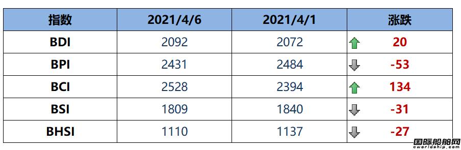 BDI指数周二上升20点至2092点