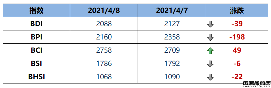 BDI指数周四下跌39点至2088点