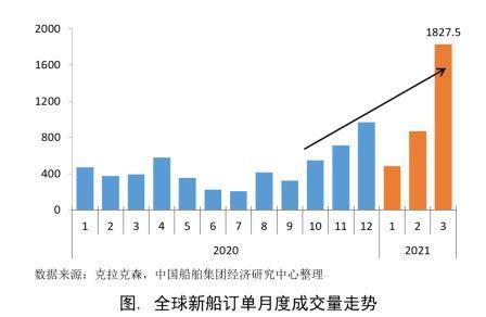 船市复苏态势增强新船订单大幅增长