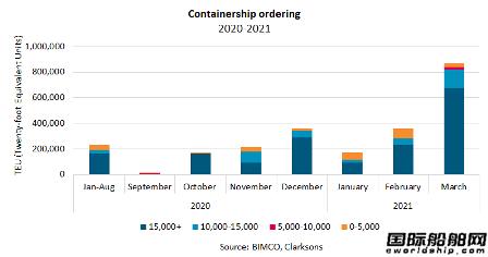 """火到2024年?集装箱船市场""""疯狂""""将持续"""